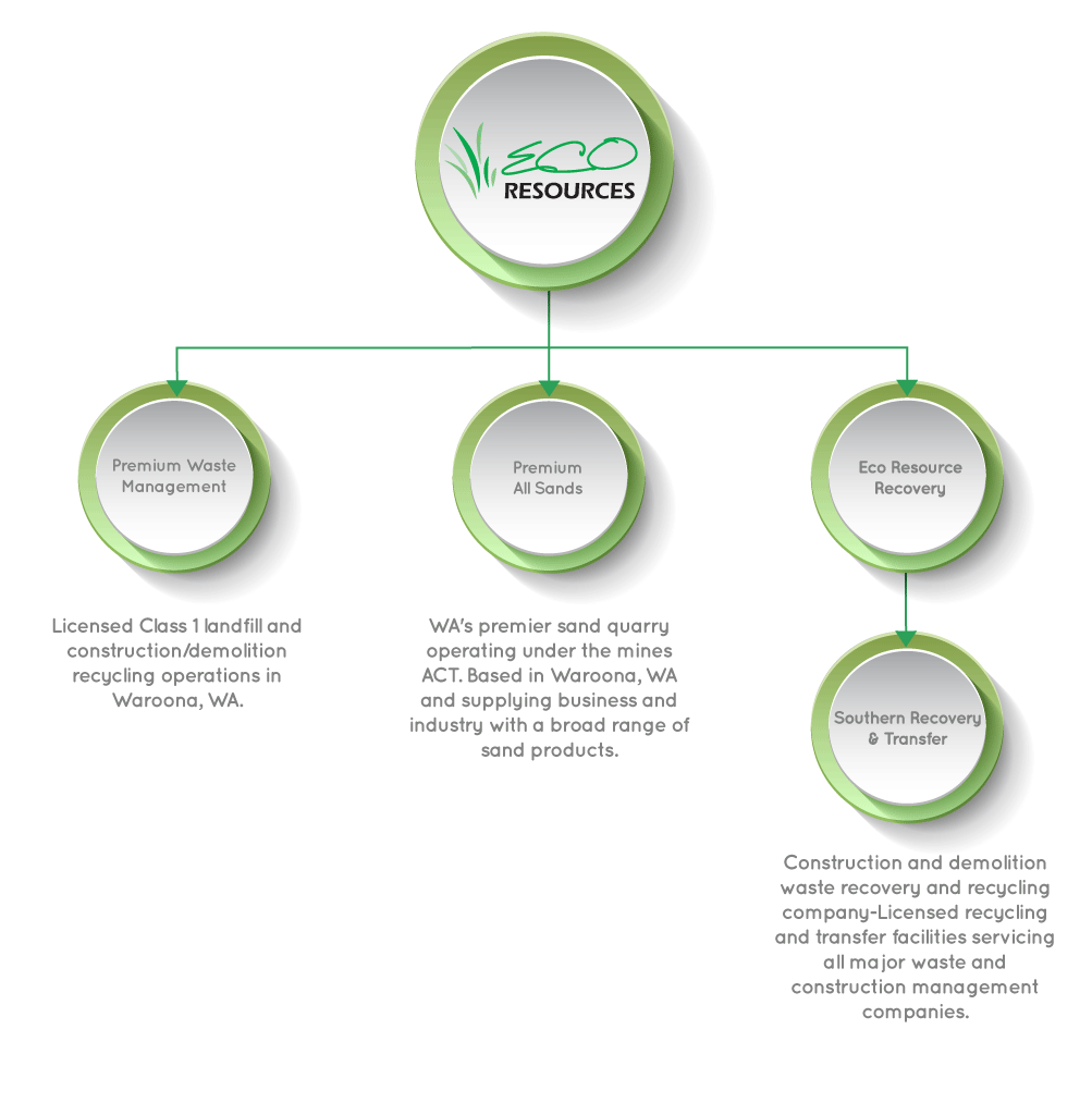 eco resources recycling companies perth business structure